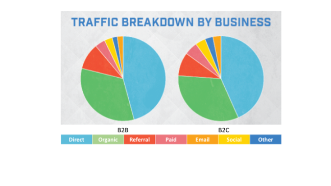 twitter-web traffic by business